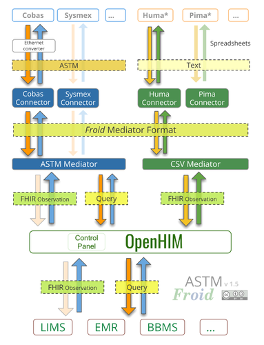Froid Open Source Instrument Middleware - ASTM