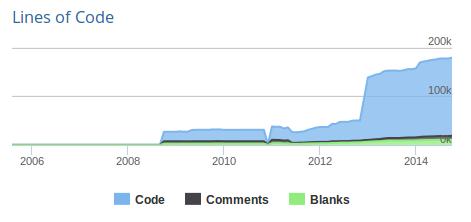 Black Duck Open Hub full Bika Open Source LIMS code analysis - Bika LIMS 1, Inkosi Bika LIMS 2 and Gaob Bika LIMS 3