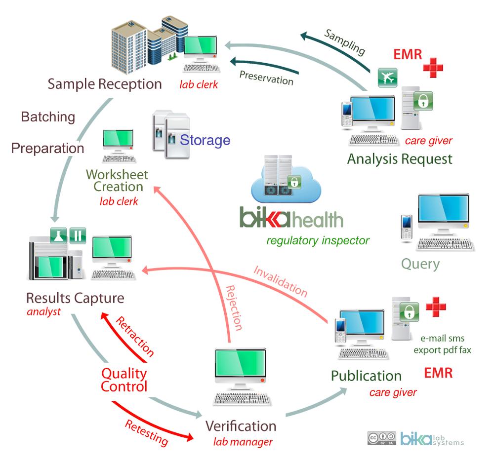 Bika Health Open Source web based LIMS flow diagram