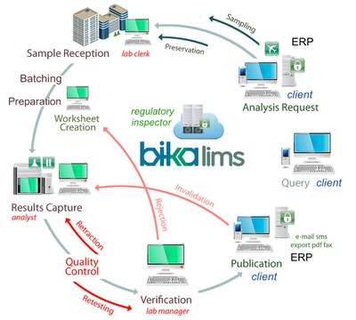 Bika Open Source web based LIMS flow diagram