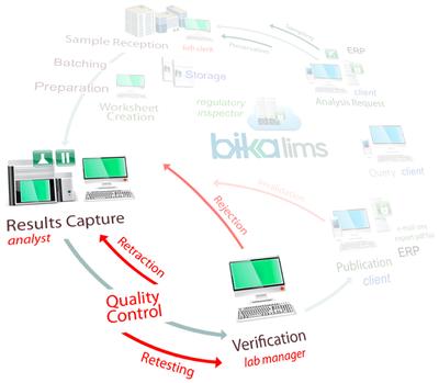 Bika Senaite Results Capture QC Verify