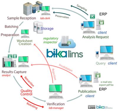 Bika Senaite Open Source LIMS workflow diagram 201712