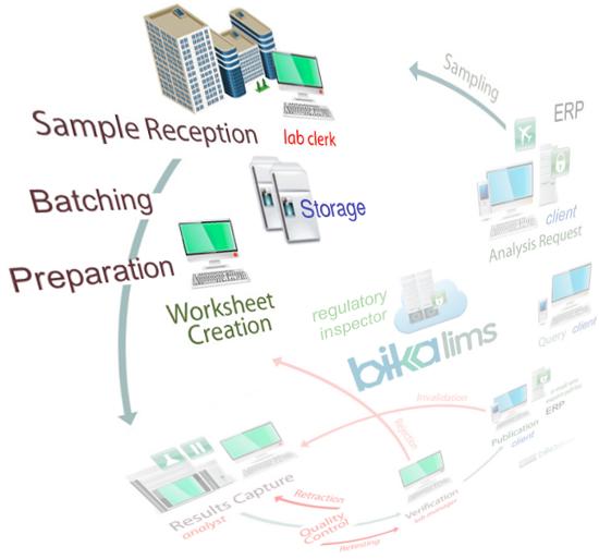Bika Senaite Receive workflow
