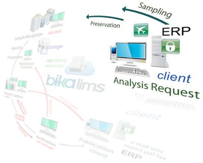 Bika Senaite Analysis Request Workflow step