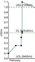 Bika LIMS QC Control Levels Graph
