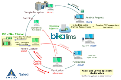 ALS reduced Bika web based workflow
