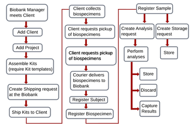 Baobab LIMS workflow diagram. Open Source Bika Biobank fork