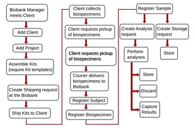 Baobab LIMS workflow diagram. Open Source Bika Biobank fork