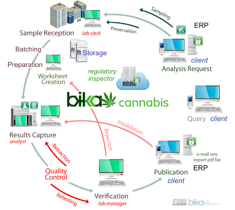 Bika Cannabis flow diagram. Open Source LIMS for regulated Industries