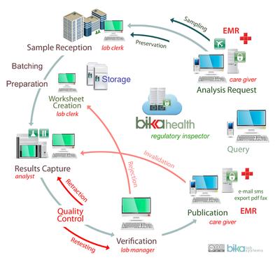 Bika Health Workflow Diagram 800 x 750