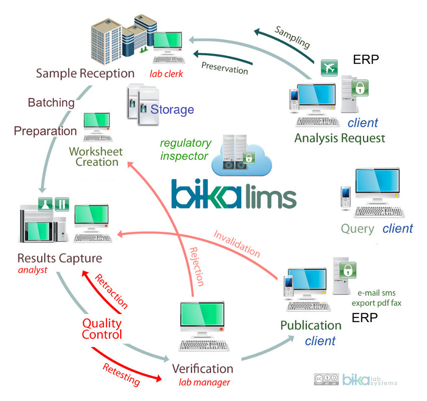 Bika Senaite Open Source LIMS flow diagram full screen