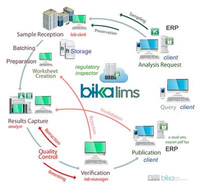 2018 Bika Open Source LIMS web based flow diagram full screen
