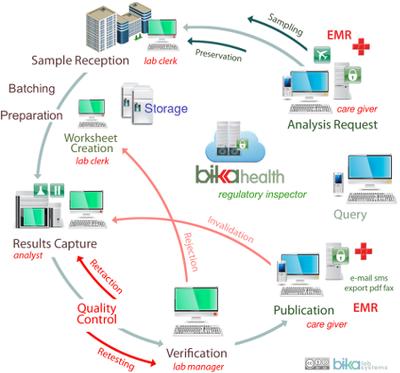 Bika Senaite Health LIS Flow Diagram