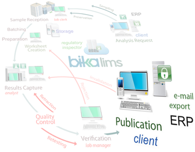 Bika Senaite LIMS  Workflow 4 Publication