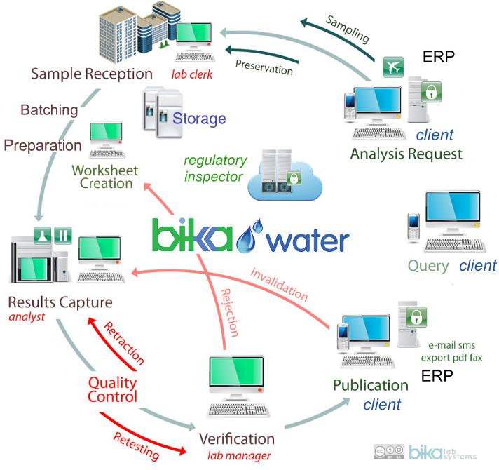 Bika Water Open Source LIMS