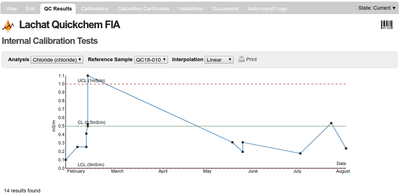 Instrument QC Control chart in Bika | Senaite Open Source LIMS