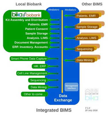 Integrated Open Source Biobank Management System. BIMS