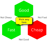 Bika Lab Systems project management. Pick any two of Good, Fast, Cheap