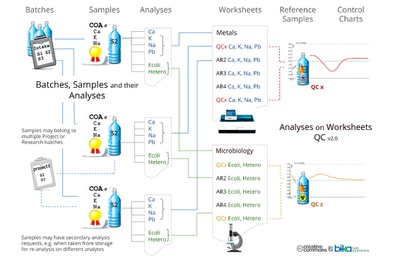 Batches Samples Analysis Requests Analyses Worksheets QC