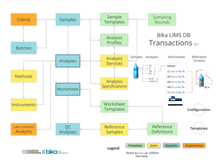 Bika Open Source LIMS ERD - Samples Analyses Worksheets