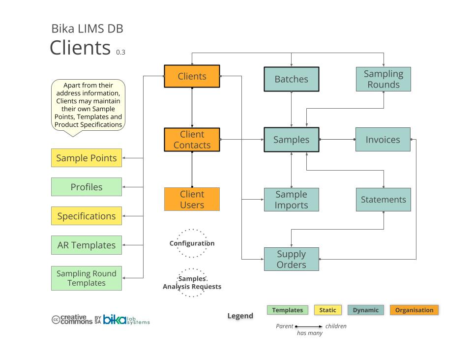 Bika Senaite Open Source LIMS ERD - Clients