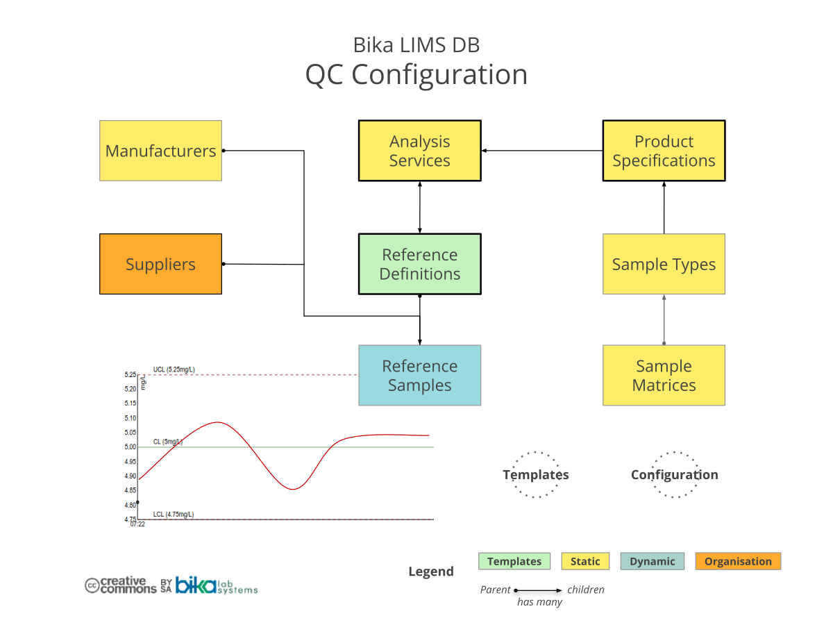 Bika Senaite Open Source LIMS ERD - QC