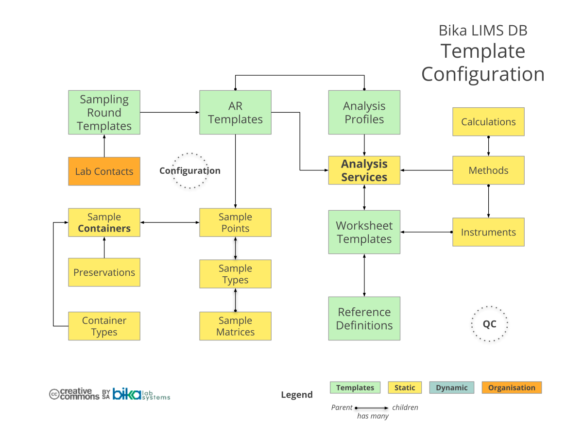 Bika Senaite Open Source LIMS ERD - Template configuration