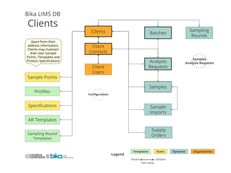 Bika Senaite Open Source LIMS ERD - Clients