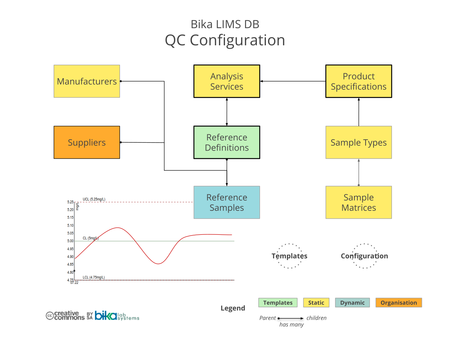 Bika Senaite Open Source LIMS ERD - QC