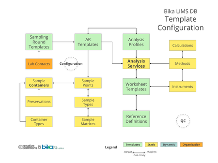 Bika Senaite Open Source LIMS ERD - Template configuration