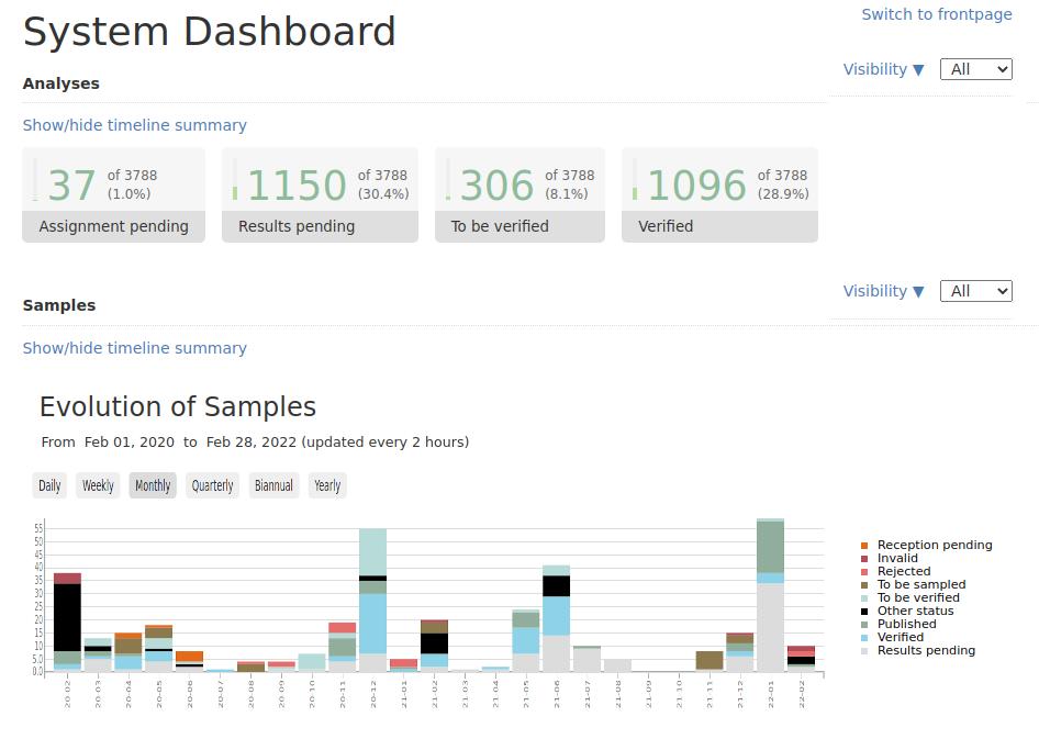 Bika Open Source LIMS Dashboard