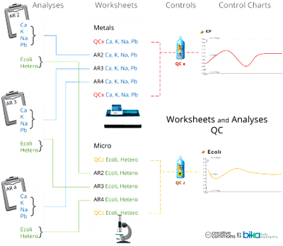 Worksheets and QC overview for Bika and Senaite Open Source LIMS 427 x