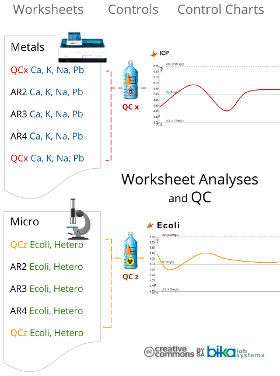 Worksheets and QC diagram for Bika Open Source LIMS and Senaite  280x