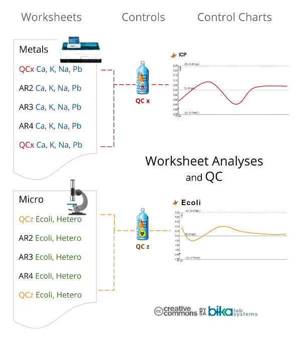 Worksheets and QC diagram for Bika Open Source LIMS and Senaite x 680