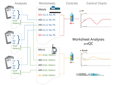 Worksheets Analyses and QC in Bika and Senaite Open Source LIMS